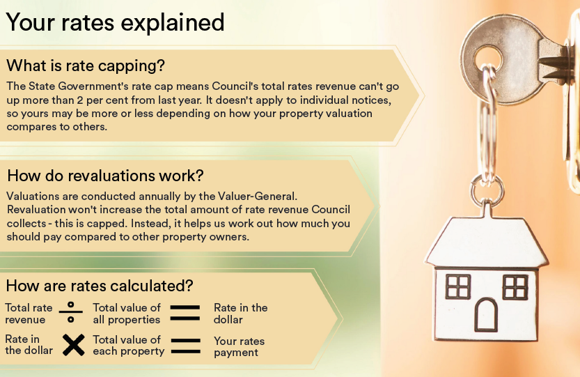 Your rates explained